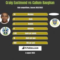 Craig Eastmond vs Callum Baughan h2h player stats