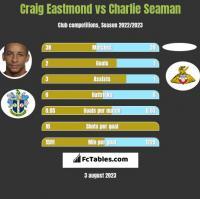 Craig Eastmond vs Charlie Seaman h2h player stats
