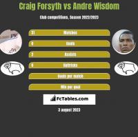 Craig Forsyth vs Andre Wisdom h2h player stats