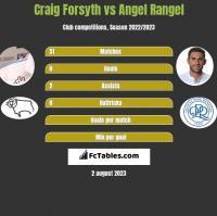 Craig Forsyth vs Angel Rangel h2h player stats