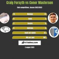 Craig Forsyth vs Conor Masterson h2h player stats