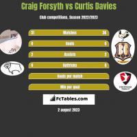 Craig Forsyth vs Curtis Davies h2h player stats