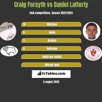 Craig Forsyth vs Daniel Lafferty h2h player stats
