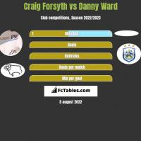 Craig Forsyth vs Danny Ward h2h player stats