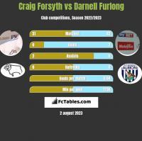 Craig Forsyth vs Darnell Furlong h2h player stats