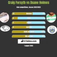 Craig Forsyth vs Duane Holmes h2h player stats