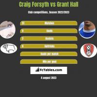 Craig Forsyth vs Grant Hall h2h player stats