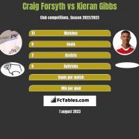 Craig Forsyth vs Kieran Gibbs h2h player stats