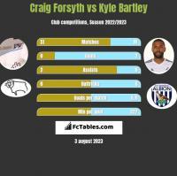 Craig Forsyth vs Kyle Bartley h2h player stats