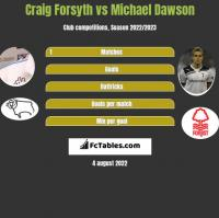 Craig Forsyth vs Michael Dawson h2h player stats