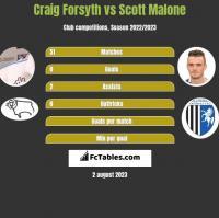 Craig Forsyth vs Scott Malone h2h player stats
