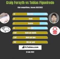 Craig Forsyth vs Tobias Figueiredo h2h player stats