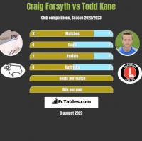 Craig Forsyth vs Todd Kane h2h player stats