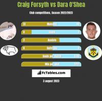 Craig Forsyth vs Dara O'Shea h2h player stats