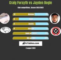 Craig Forsyth vs Jayden Bogle h2h player stats