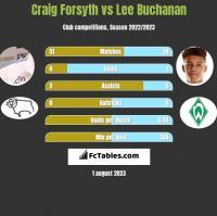 Craig Forsyth vs Lee Buchanan h2h player stats