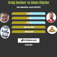 Craig Gardner vs Adam Clayton h2h player stats