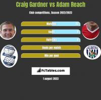 Craig Gardner vs Adam Reach h2h player stats