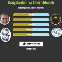 Craig Gardner vs Albert Adomah h2h player stats