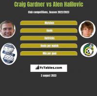 Craig Gardner vs Alen Halilovic h2h player stats