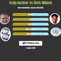 Craig Gardner vs Chris Willock h2h player stats