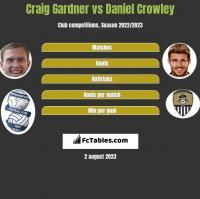 Craig Gardner vs Daniel Crowley h2h player stats