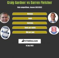 Craig Gardner vs Darren Fletcher h2h player stats