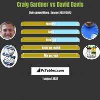 Craig Gardner vs David Davis h2h player stats