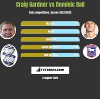 Craig Gardner vs Dominic Ball h2h player stats
