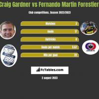 Craig Gardner vs Fernando Martin Forestieri h2h player stats