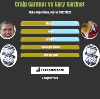 Craig Gardner vs Gary Gardner h2h player stats