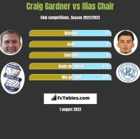 Craig Gardner vs Ilias Chair h2h player stats