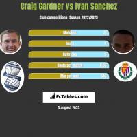 Craig Gardner vs Ivan Sanchez h2h player stats