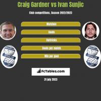 Craig Gardner vs Ivan Sunjic h2h player stats