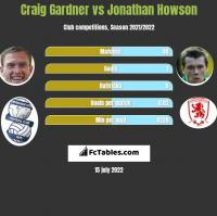 Craig Gardner vs Jonathan Howson h2h player stats