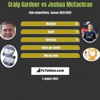 Craig Gardner vs Joshua McEachran h2h player stats