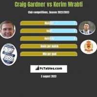 Craig Gardner vs Kerim Mrabti h2h player stats