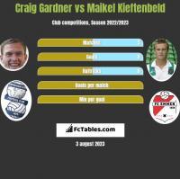 Craig Gardner vs Maikel Kieftenbeld h2h player stats