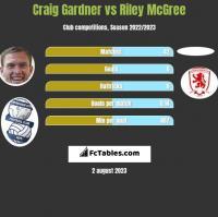 Craig Gardner vs Riley McGree h2h player stats