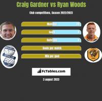 Craig Gardner vs Ryan Woods h2h player stats