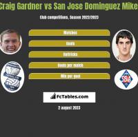 Craig Gardner vs San Jose Dominguez Mikel h2h player stats