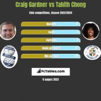 Craig Gardner vs Tahith Chong h2h player stats