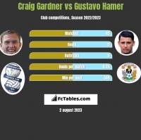 Craig Gardner vs Gustavo Hamer h2h player stats