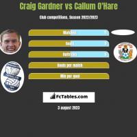 Craig Gardner vs Callum O'Hare h2h player stats