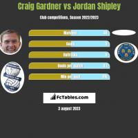 Craig Gardner vs Jordan Shipley h2h player stats