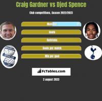Craig Gardner vs Djed Spence h2h player stats