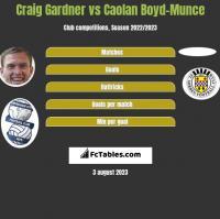 Craig Gardner vs Caolan Boyd-Munce h2h player stats