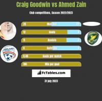 Craig Goodwin vs Ahmed Zain h2h player stats