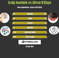 Craig Goodwin vs Alfred N'Diaye h2h player stats