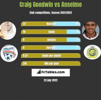 Craig Goodwin vs Anselmo h2h player stats